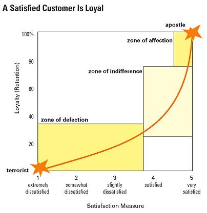 Graph showing how loyalty improves with satisfaction