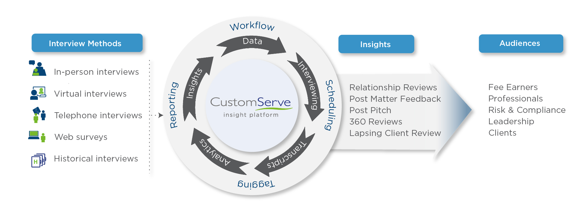 CustomServe Infograph